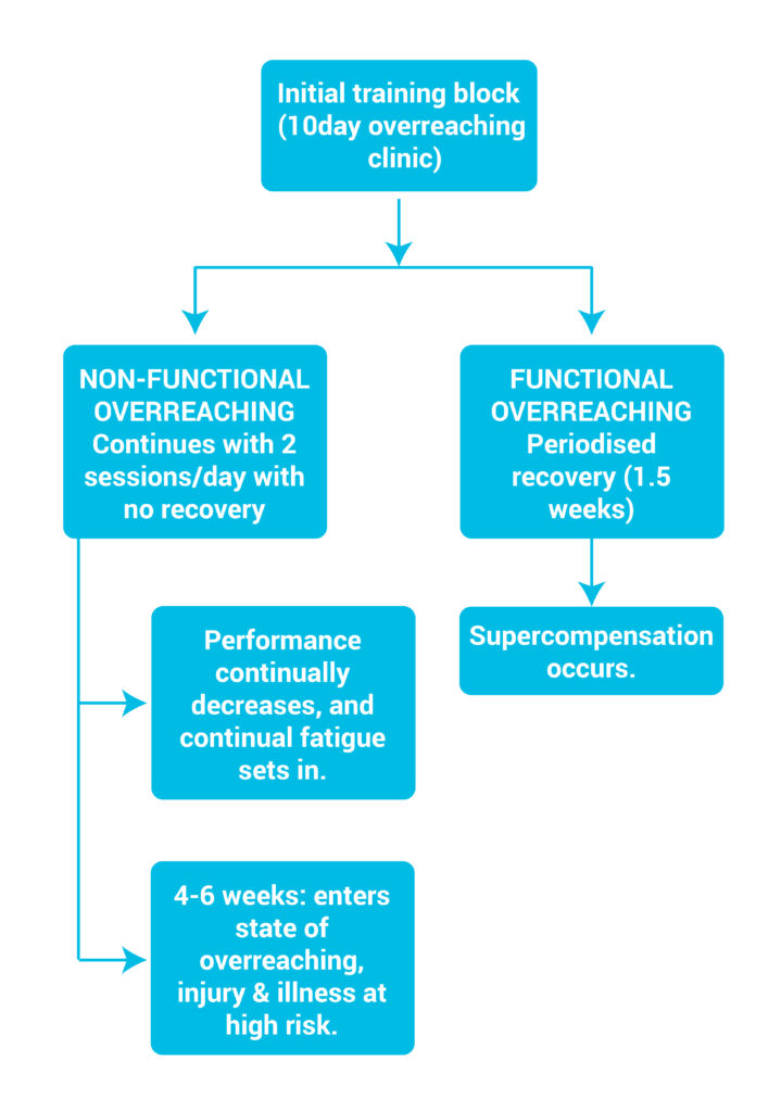 Recovery Differences in Functional vs Non-Functional Overreaching