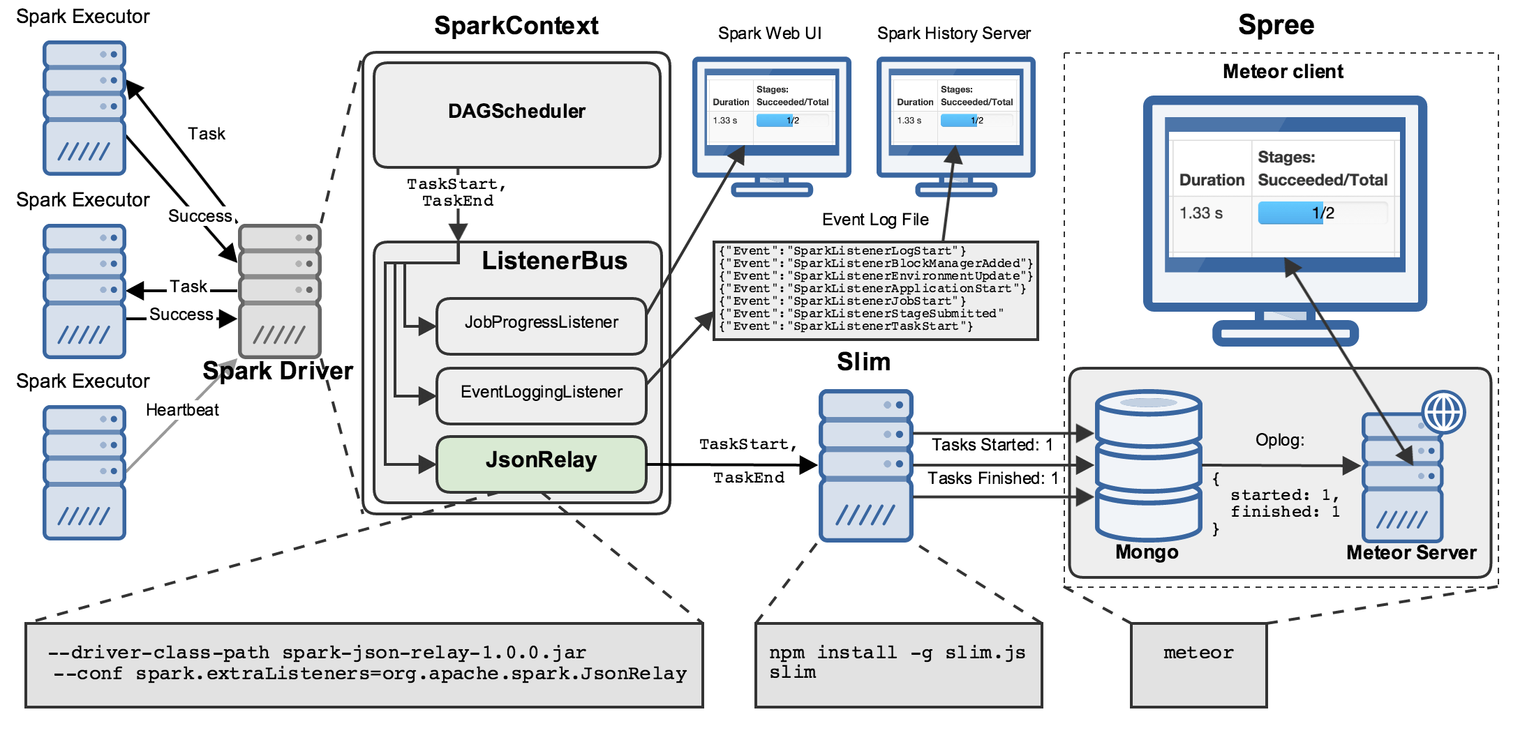 web application process flow diagram ct meter wiring spree a live updating ui for spark  hammer lab