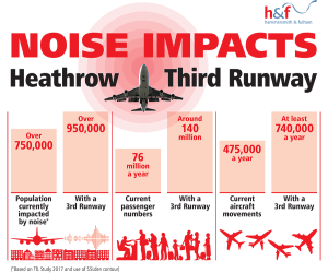 Heathrow noise impacts on Hammersmith