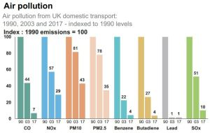 UK domestic transport pollution over time (source Dft)