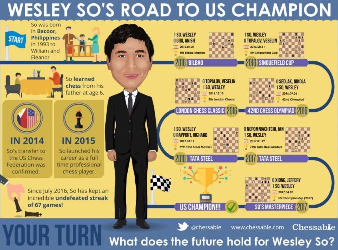 Wesley So Infographic