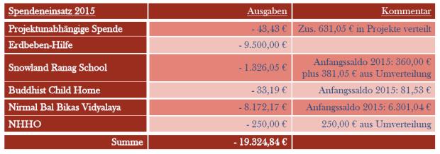 Spendeneinsatz_2015