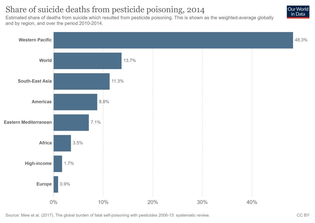نسب الوفيات باستنشاق المبيدات في مختلف المناطق في العالم