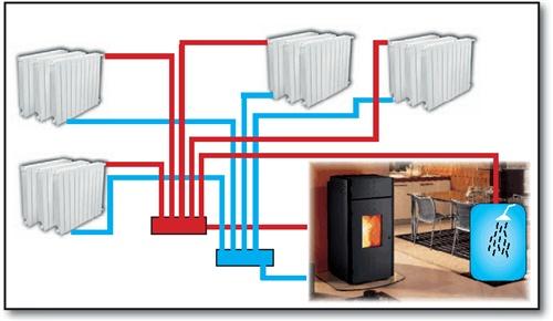 Pellet Kachels Met Centrale Verwarming