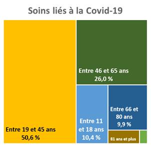 Pour les personnes ayant eu besoin de soins liés à la Covid-19, 50,6 % ont entre 19 et 45 ans, 26 % ont entre 46 et 65 ans, 10,4 % ont entre 11 et 18 ans
