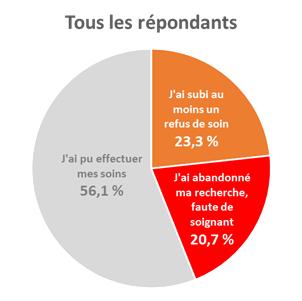 Pour tous les répondants, 23,3 % ont subi un refus de soin, 20,7 % ont abandonné faute de soignant
