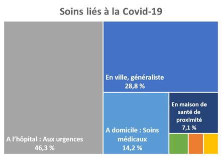 Pour les personnes ayant eu besoin de soins liés à la Covid-19, 46,3 % ont effectué leurs soins aux urgences, 28,8 % en ville, chez un médecin généraliste, 14,2 % à domicile