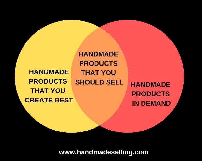 How to Sell Handmade Products ~ Niche Down