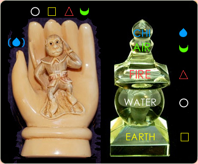The hand, the fingers & the 5 Buddhistic elements.