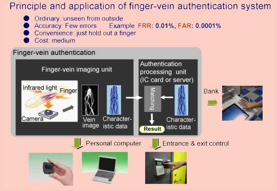The proces of vinger vein identificiation.
