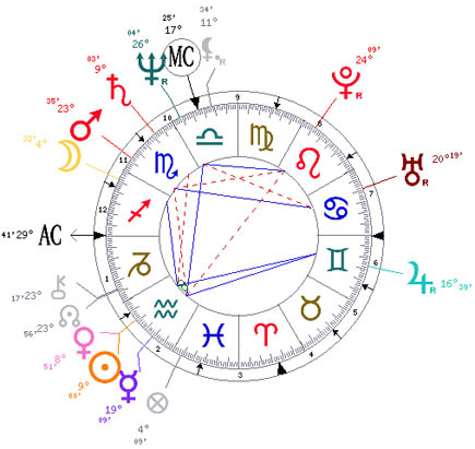 The horoscope of Oprah Winfrey.