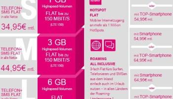 Telekom MagentaMobil Tarifübersicht - Gültig ab 19.04.2016