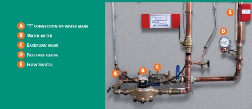 Typical utility room configuration from a residential sprinkler system install