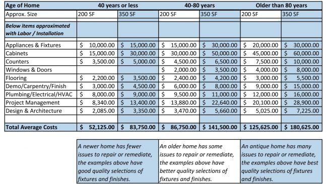 Home Improvement Cost Calculator