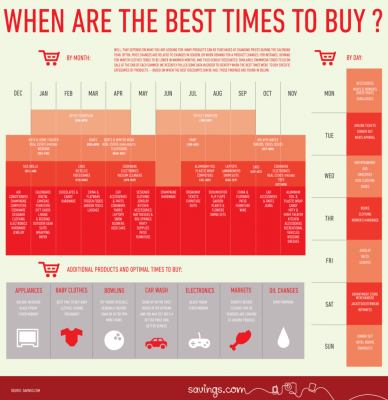 The best time to buy furniture