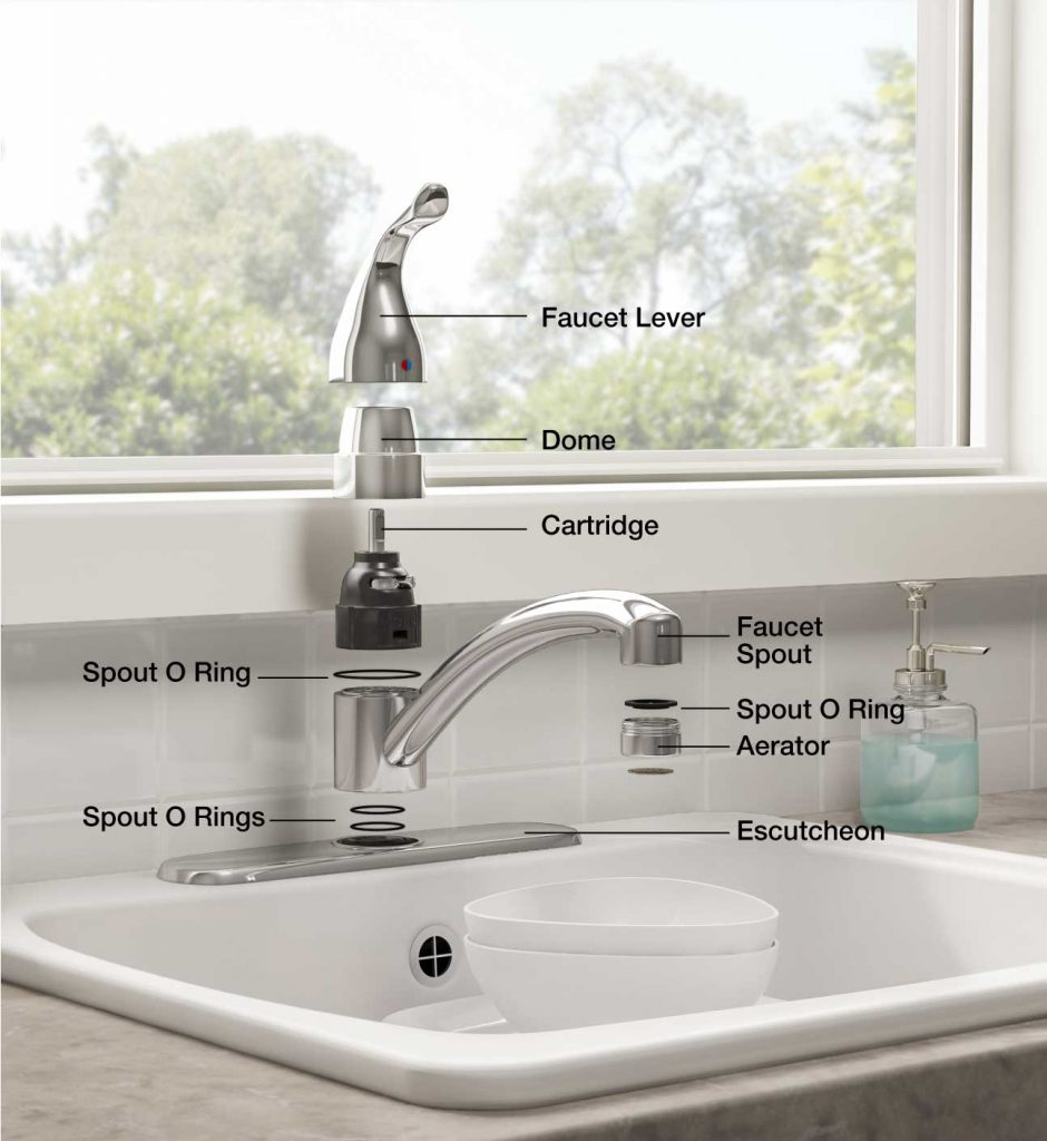 Faucets Kitchen Faucets Bathroom Faucets Sinks and Plumbing