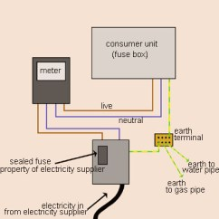 Domestic Wiring Diagram Cb400 How To Learn About And Circuits Made Easy