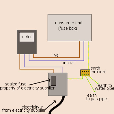 house fuse box schematic circuit diagram  auto meter