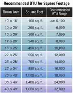 Btu chart also air conditioner buying guide handyman tips rh handymantips