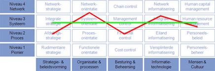 Business Maturity Model - Evenwicht geeft het beste resultaat