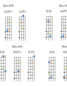 Basic chord patterns also fiddle notes  equivalent guitar chords discussion forums rh fiddlehangout