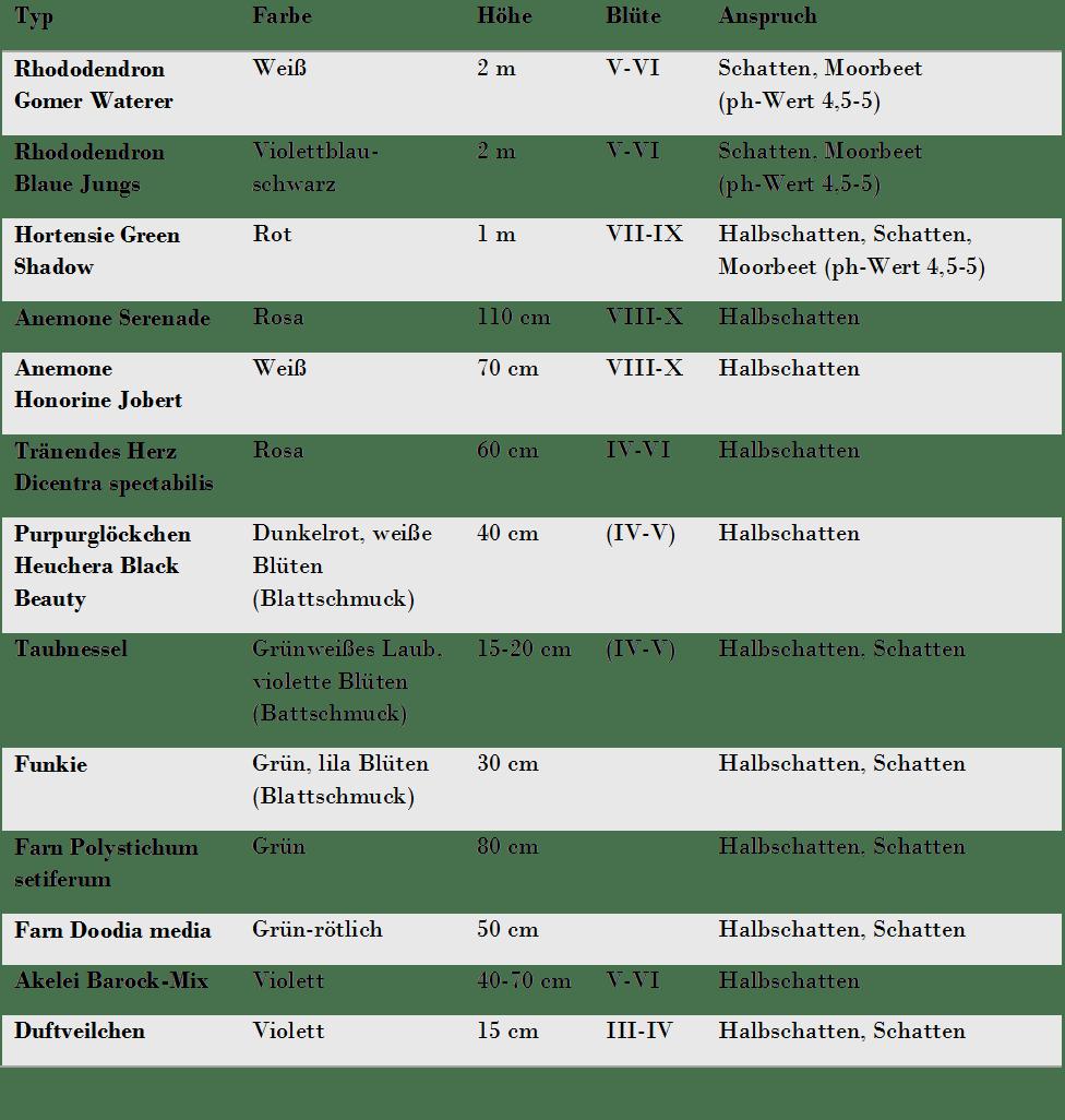 Tabelle Pflanzenauswahl Schattengarten