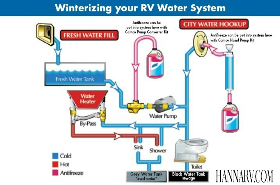 rv water tank wiring diagram international scout satellite motorhome free for you systems diagrams engine 30 amp typical