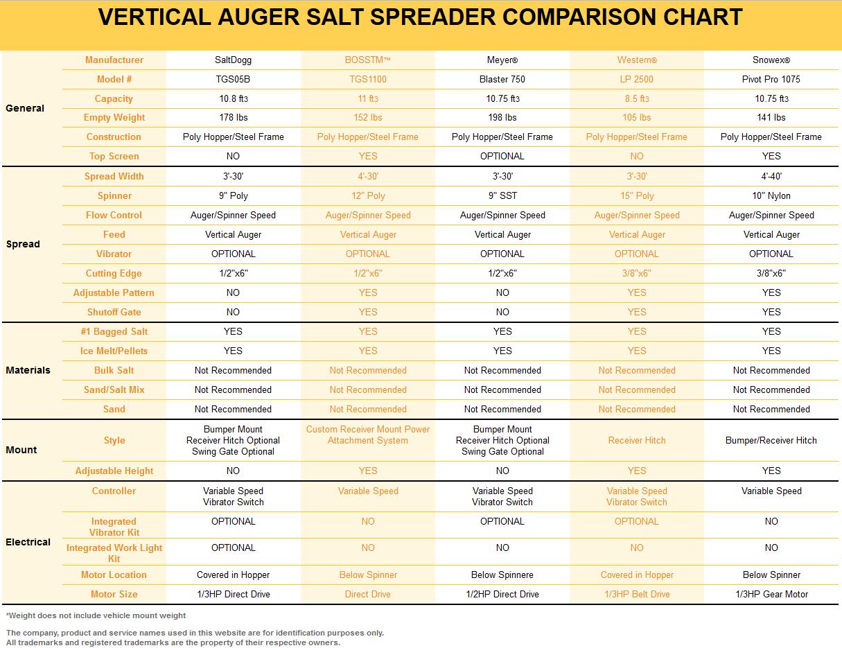 hight resolution of saltdogg tgs05b competitor comparison chart