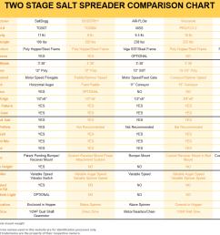 saltdogg tgs07 competitor comparison chart [ 1233 x 931 Pixel ]