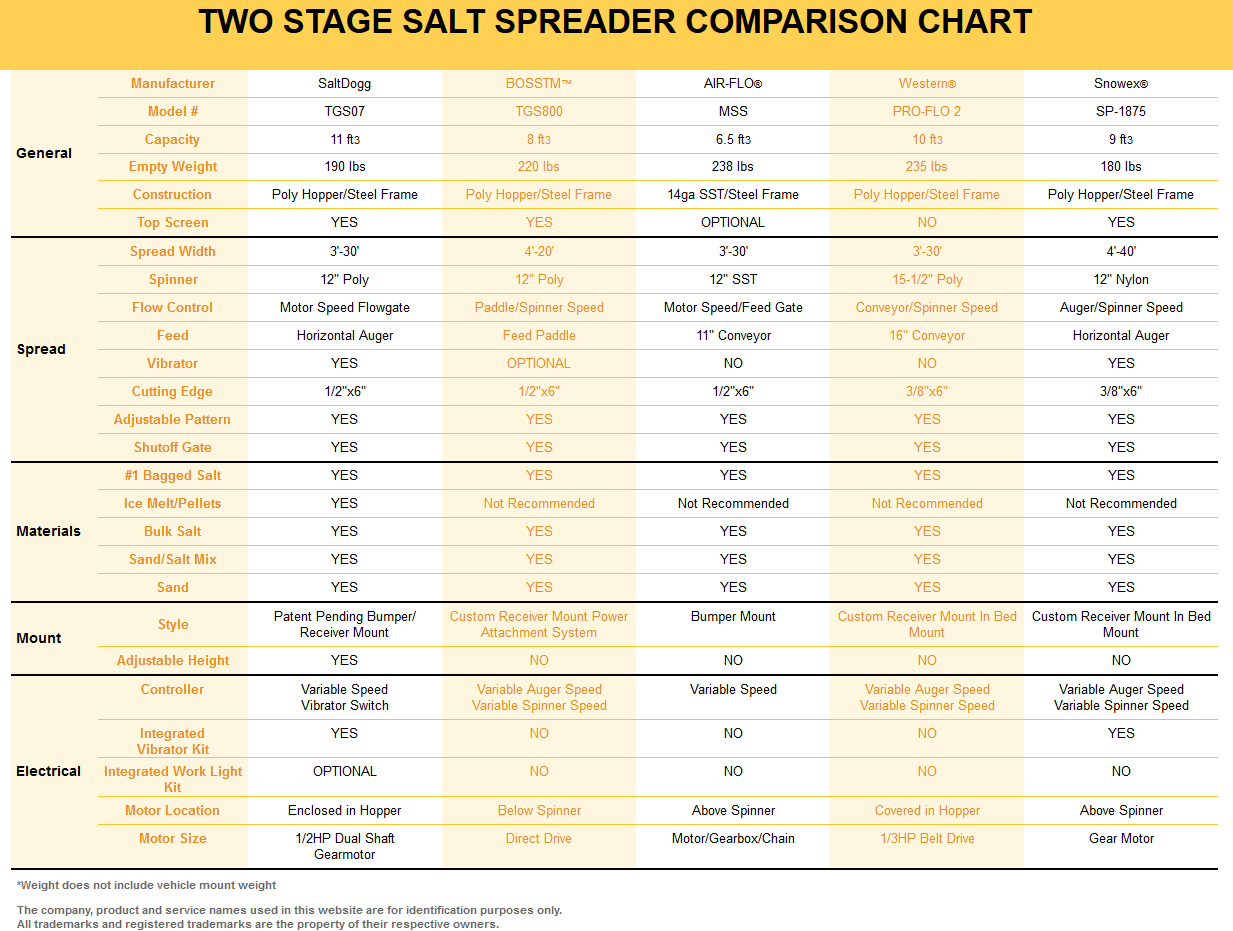 hight resolution of saltdogg tgs07 competitor comparison chart