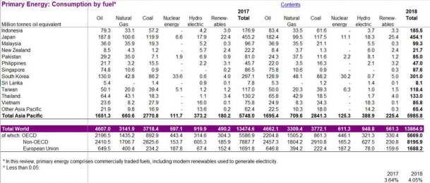 Primary Energy consumption BP Herland Report