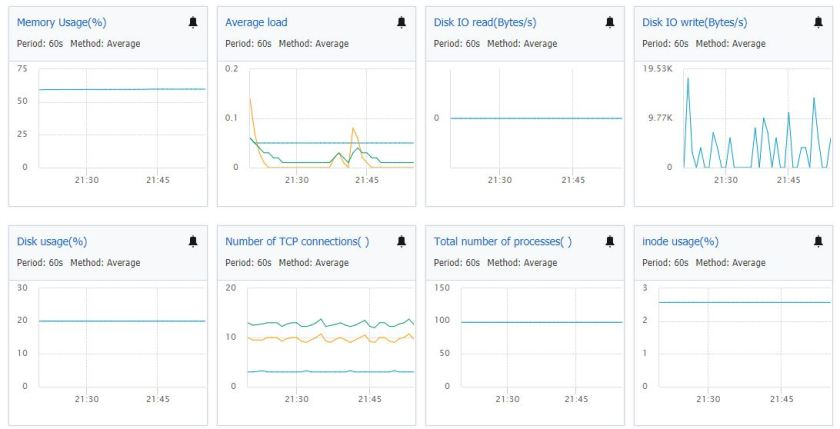 Ali Cloud Host monitoring performance metrics