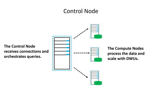 Control Node and Compute Nodes