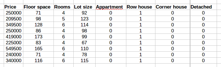 A spreadsheet showing house prices.