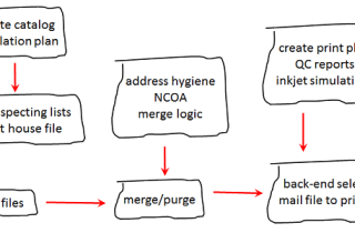 Merge Purge Data Hygiene