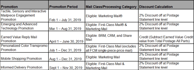 2019 USPS Promotions