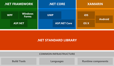 .NET Components