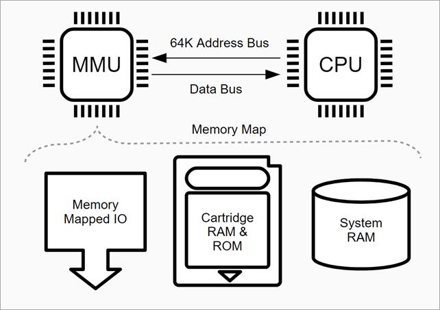 A multi-player server-side GameBoy Emulator written in