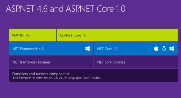 ASP.NET Core 1.0