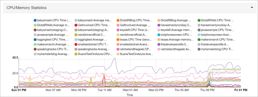 A graph showing ALL 20 sites and their CPU