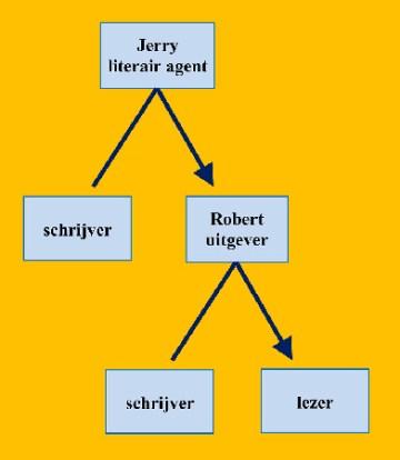 bedrog schema Jerry Robert