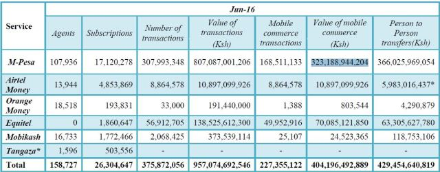 mobile-money-stats
