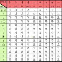 HANGUL – korejsko pismo