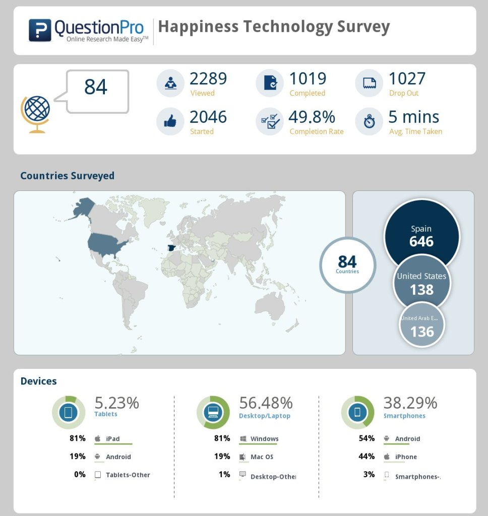 Happiness Play Survey Results - Best survey about Happiness