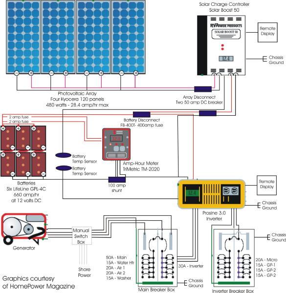 diy solar panel wiring diagram 2002 mustang headlight rv system schematic dolphin panels