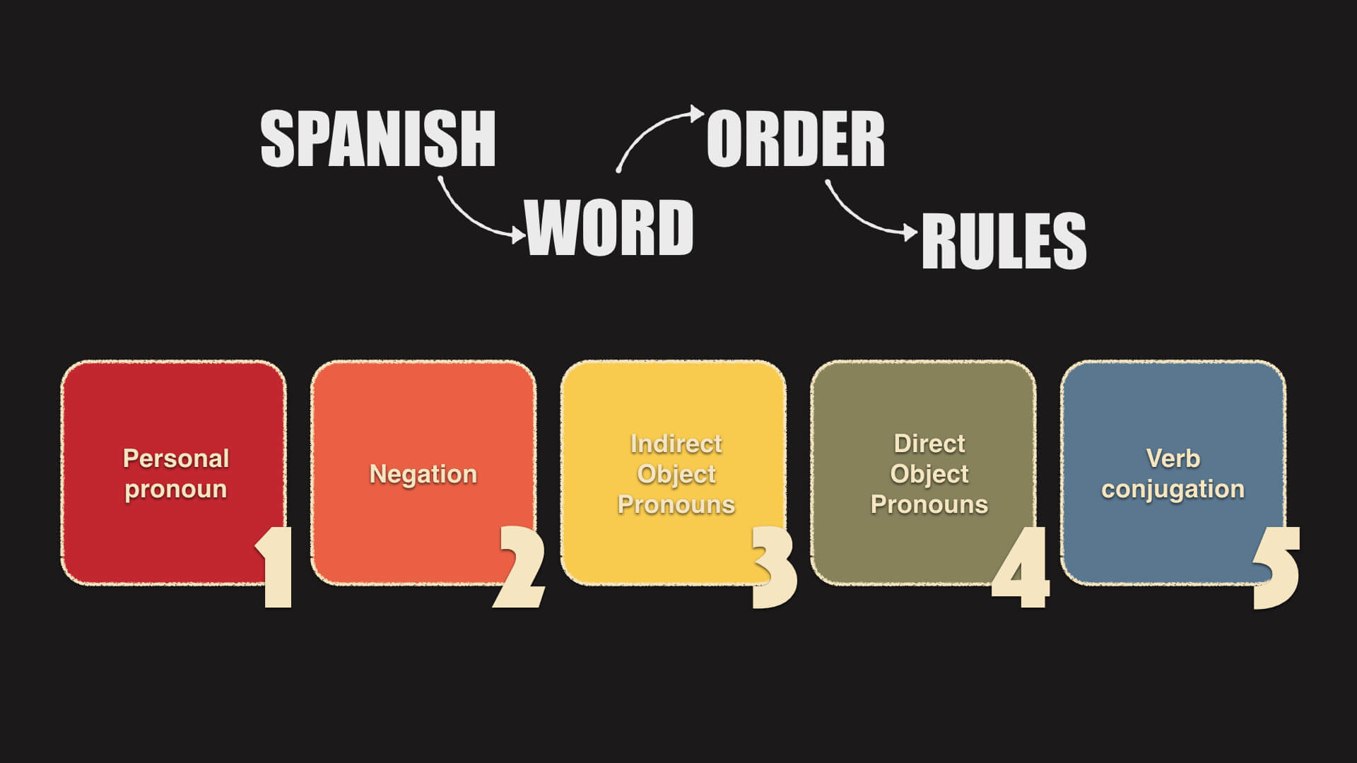 5 Basic Rules About Spanish Word Order