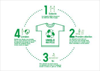 Uniqlo-recyclage