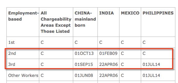 i485 filing dates may 2017 visa bulletin