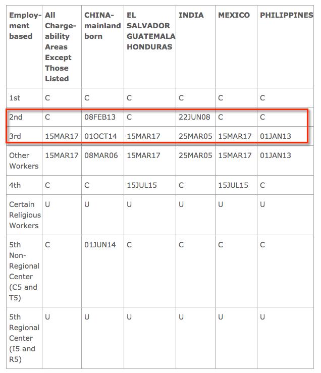 visa bulletin employment based final action dates