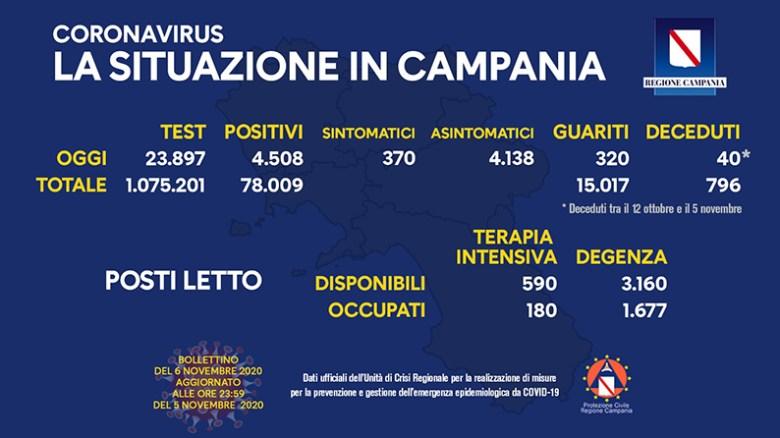 coronavirus-aggiornamento-campania-06-novembre